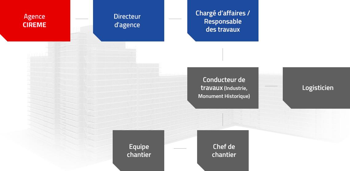 Organigramme du personnel pour une agence